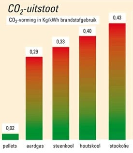 Chauffage à pellets = chauffage économique