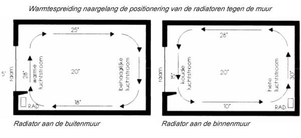 Placer radiateur contre mur extérieur