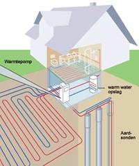 Pompe à chaleur sol