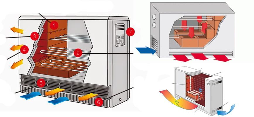chauffage à accumulation